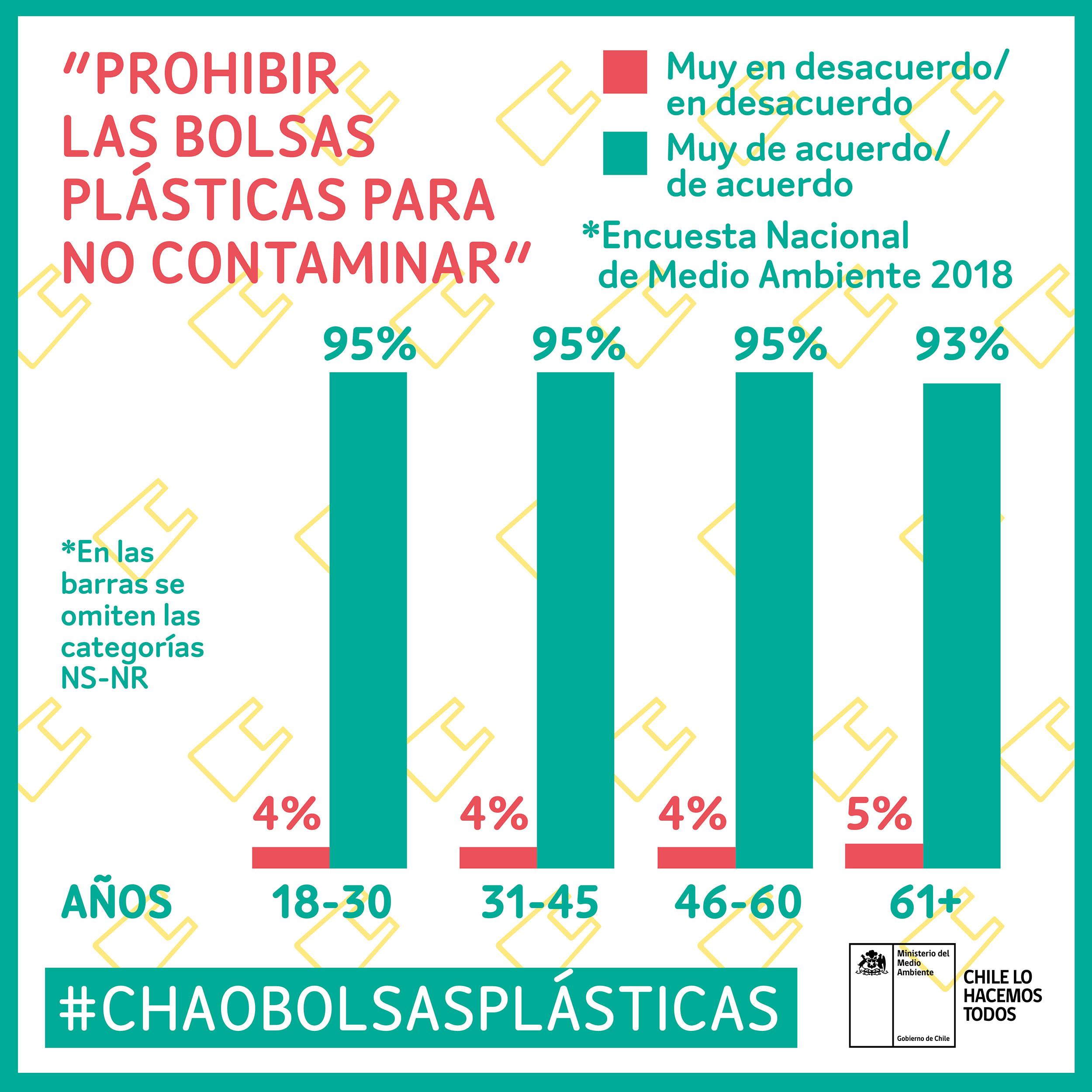 Comienza la cuenta regresiva en la campaña #ChaoBolsasPlásticas